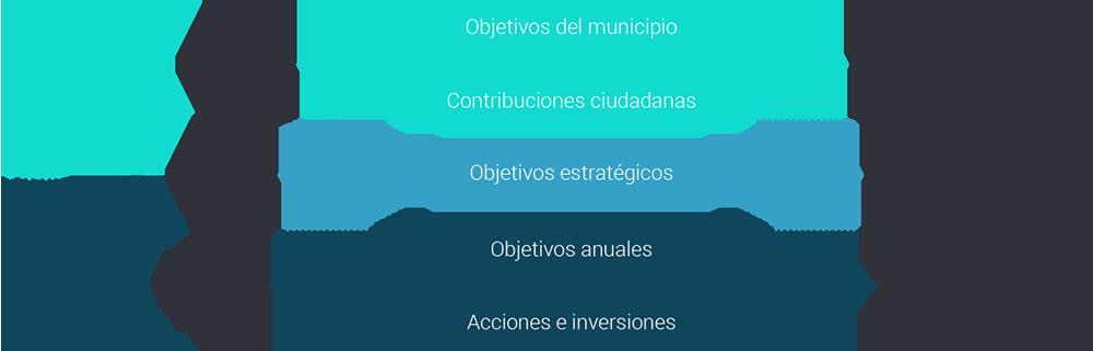 esquema-politica-gestion-municipal